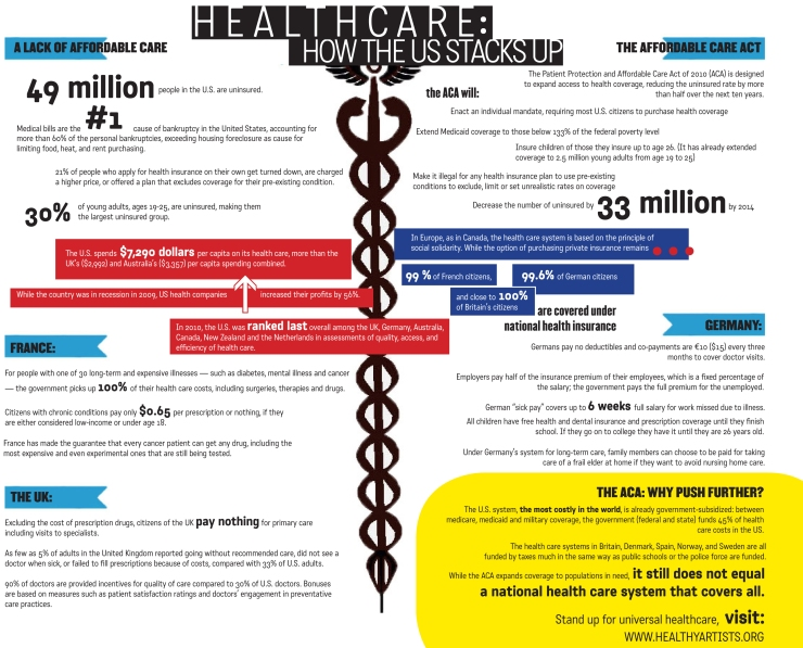 Healthy Artists - US health care v industrialized world