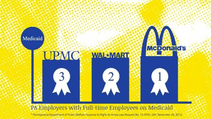 upmc workers on medicaid