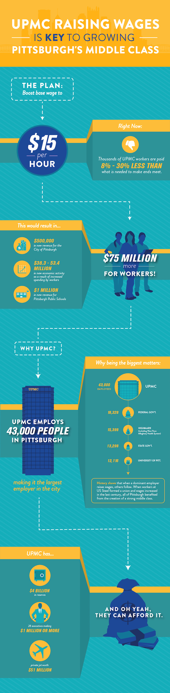 UPMC_economic_infographic_FINAL